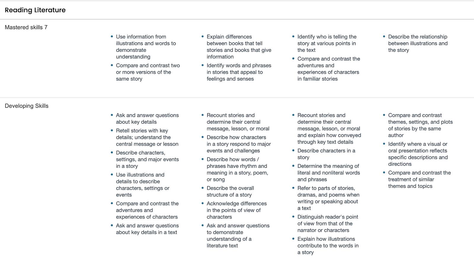 Common Core State Standard reading skill areas reading literature