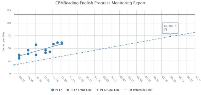 Trendline Graph with Bechmark