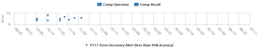 Example: Accuracy - CBMreading Progress Monitoring