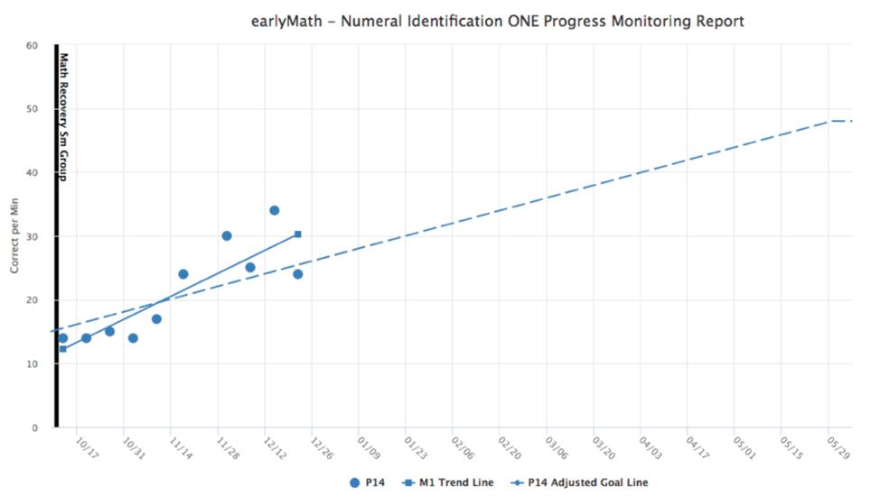 Progress Monitoring Math Graph