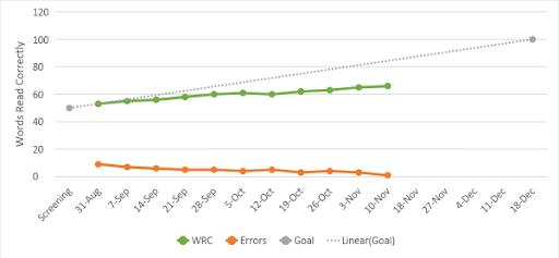 Progress Monitoring Graph Limited Response