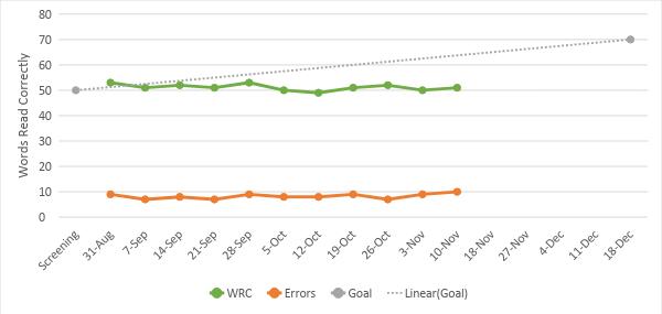 Progress Monitoring Graph No Response