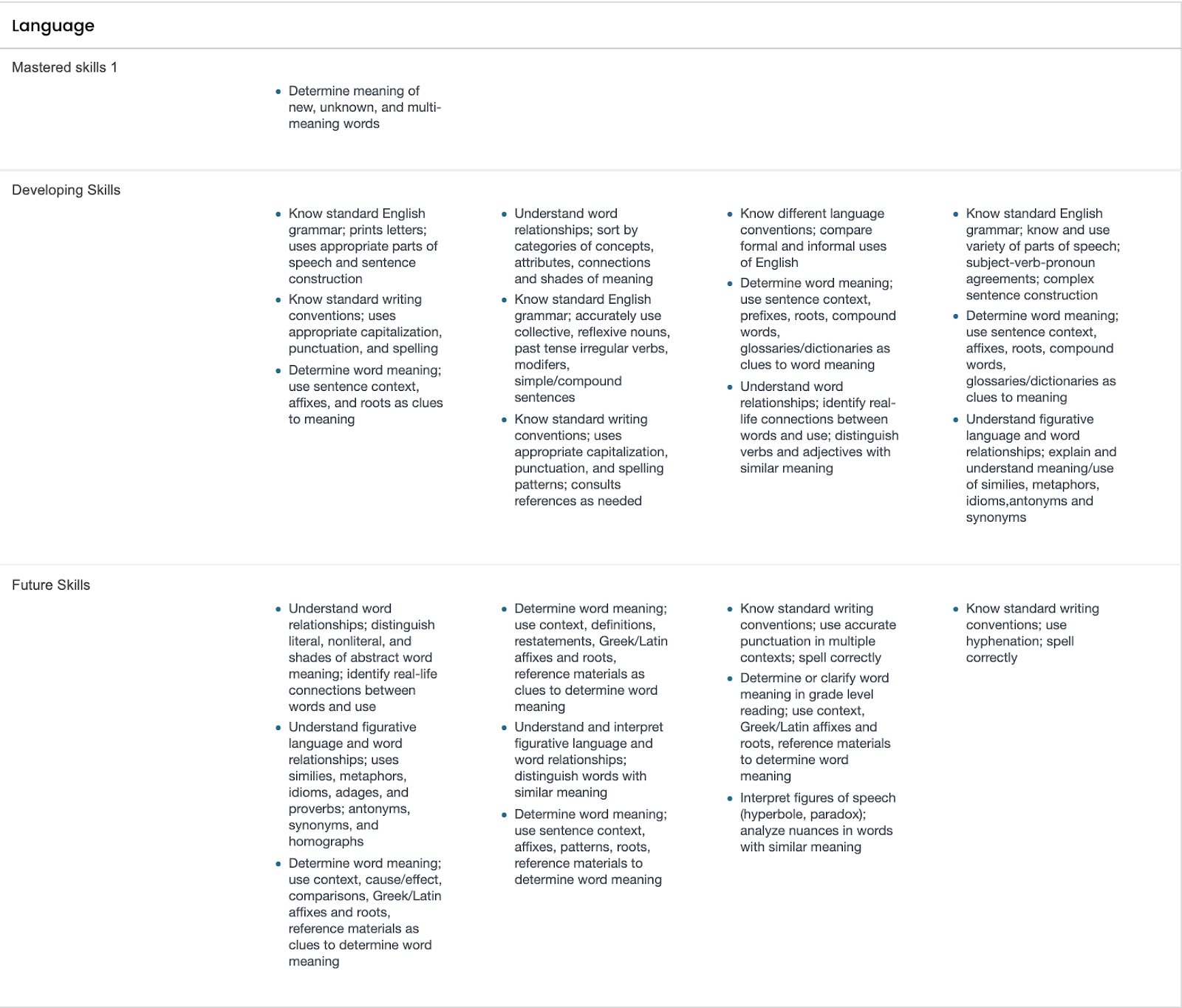 Common Core State Standard reading skill areas Language