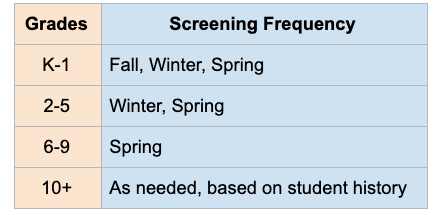Universal Screening Frequency Chart
