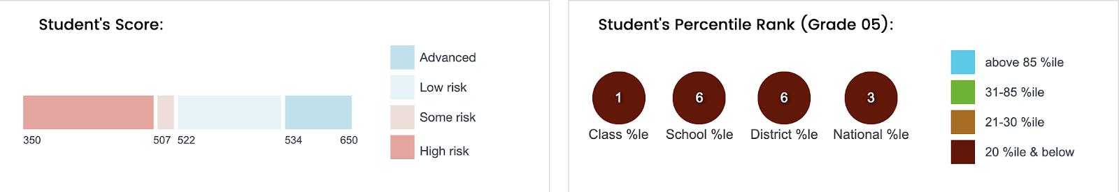 Student Score